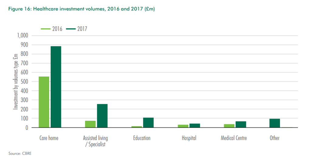 Healthcare Investment Volumes for 2016 and 2017 (CBRE)