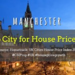 Manchester is the UK's top city for house price growth at a cool 7.0% increase compared to London's lacklustre 0.4%.