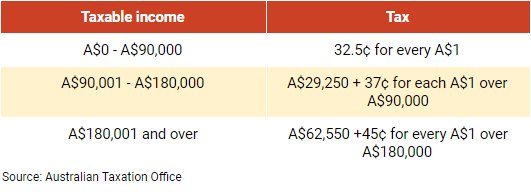 Income Tax for Non-residents in Australia (Source: Australian Taxation Office)