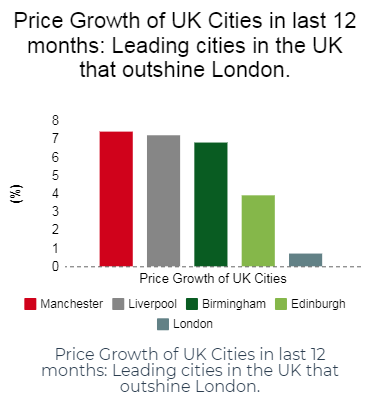 Price growth of UK cities in last 12 months (Hometrack)