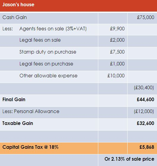 Example of Capital Gains Tax calculation