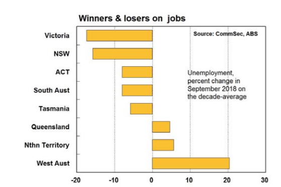 Victoria has a promising employment market