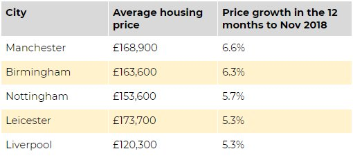 England's top 5 cities for price growth in the 12 months to Nov 2018 (Source: Hometrack)