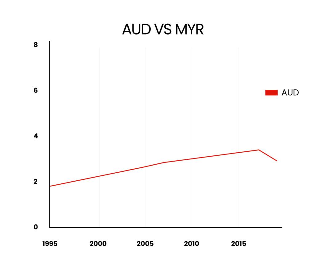 Aud vs Myr