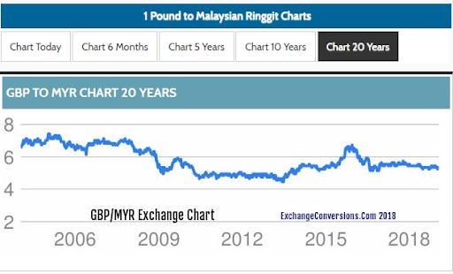 British Pound to MYR (1999-2019)