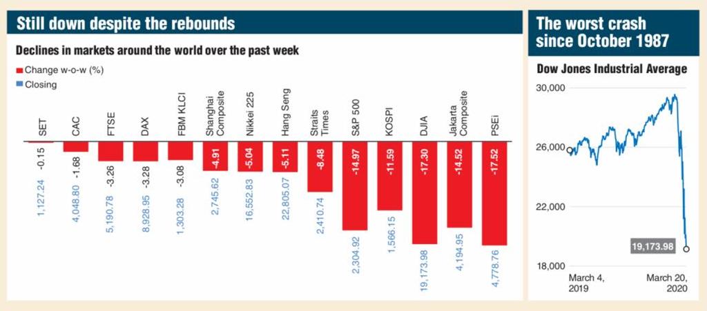 Stock markets remain down despite drastic economic measures (Image: The Edge)
