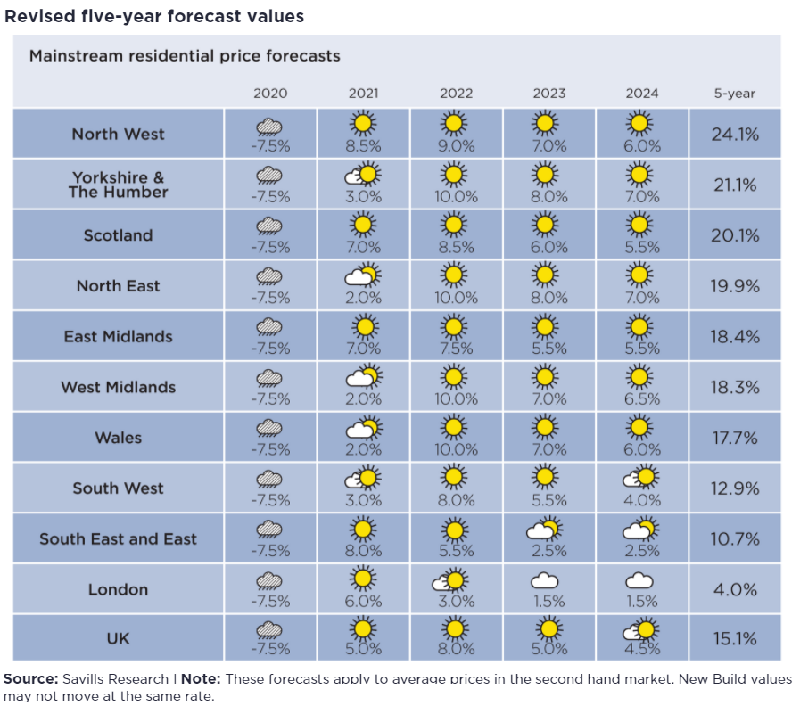 The UK is forecast to see price growth in the next 5 years, led by cities in the Northwest. Source & image credit: Savills Research, June 2020.