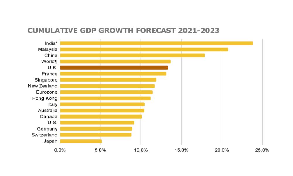 Cumulative GDP Growth Forecast 2021-2023