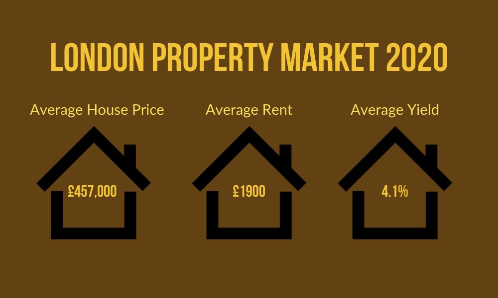 London-Property-Market-Price-2020