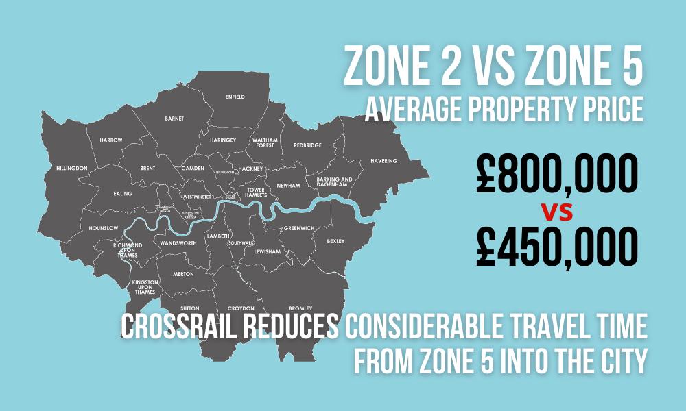 London-Zone2-VS-Zone5-Average-Price